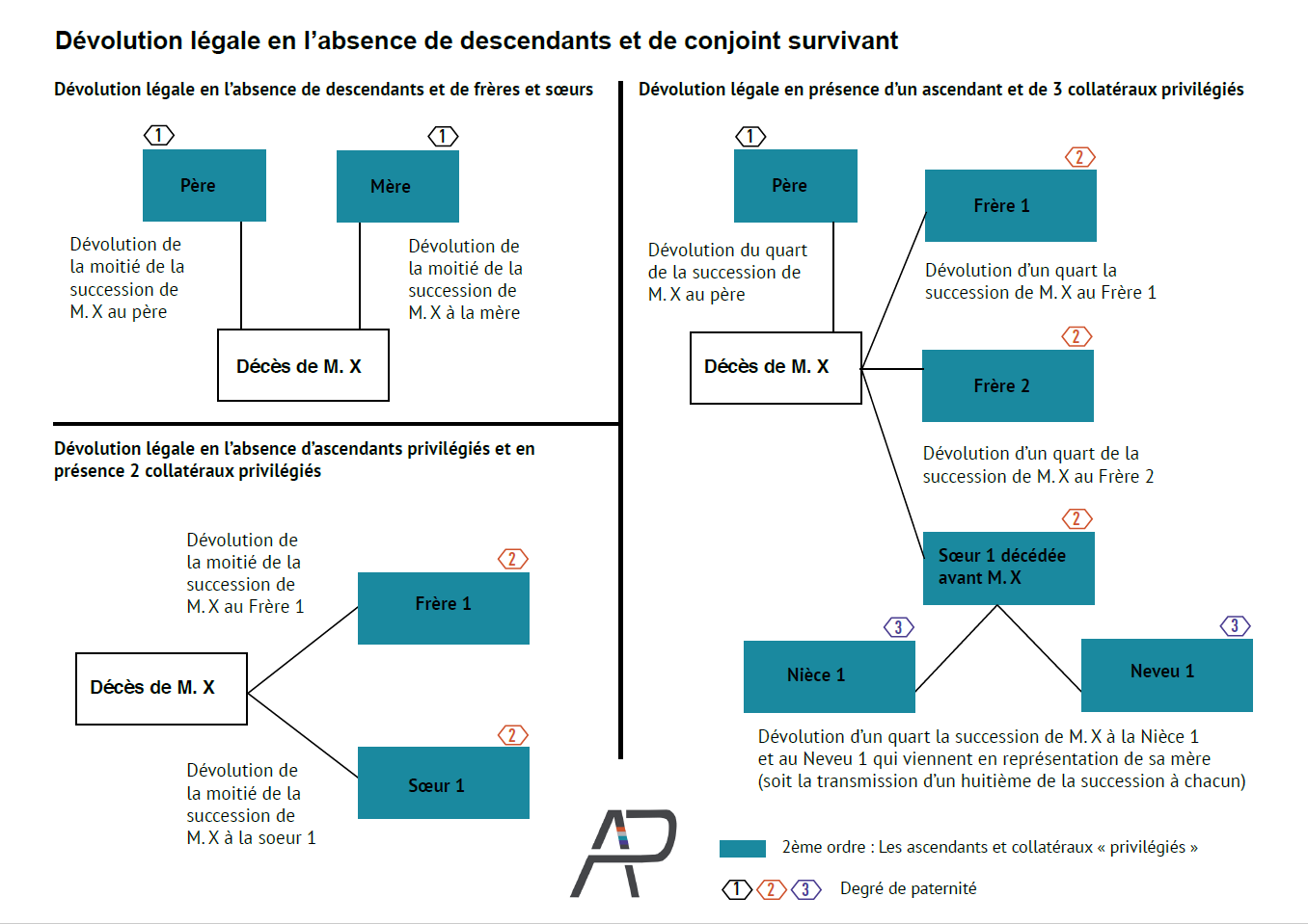 Etape 2 La Devolution De La Succession