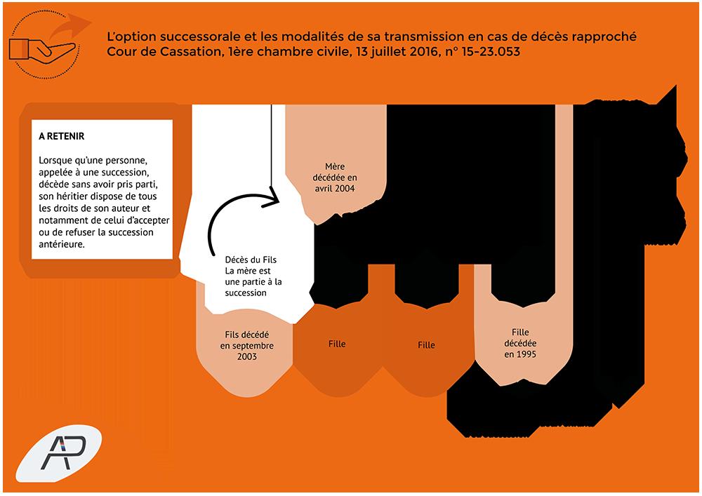 Arrêt succession option successorale interactif